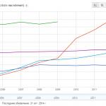 Глобальная статистика от Всемирного банка
