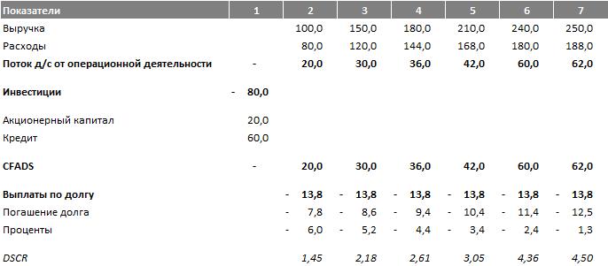 Расчет DSCR