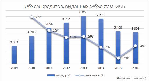 Кредиты малому и среднему бизнесу в 2009-2016 годах